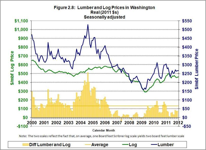Lumber and log prices in Washington
