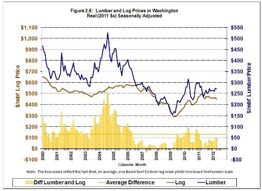Lumber and Log Prices in Washington at end of Q4, FY 2012
