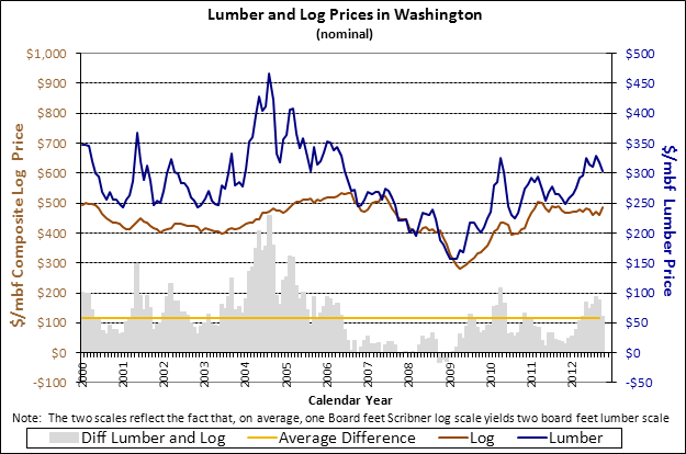 Lumber & log prices