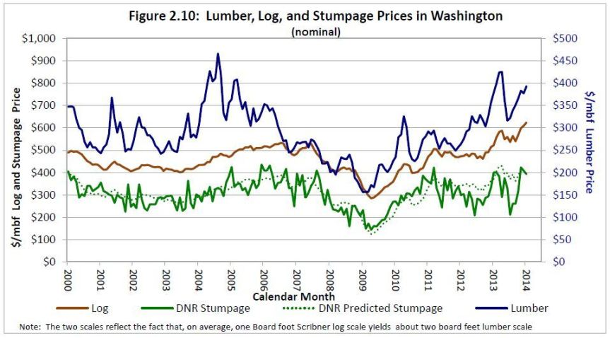 Lumber, log and stumpage prices