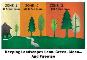 Firewise zone concept