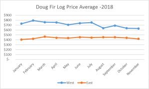 dougfirprices
